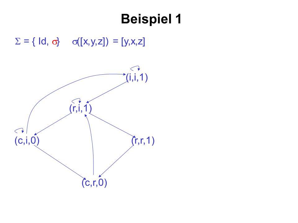 Beispiel 1 S = { Id, s} s([x,y,z]) = [y,x,z] (i,i,1) (r,i,1) (c,i,0)